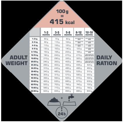 VERSELE-LAGA Opti Life Puppy Sensitive 2.5 kg - karma dla szczeniąt szczególnie wrażliwych ( łosoś )